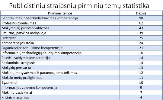 Public straipsniu statistika