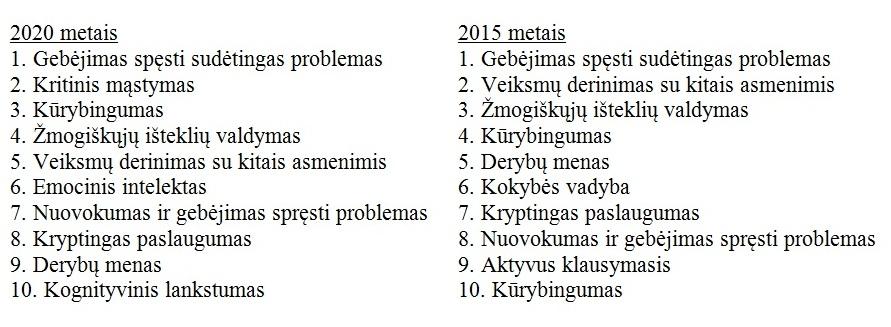 Gebejimai 2020 2015